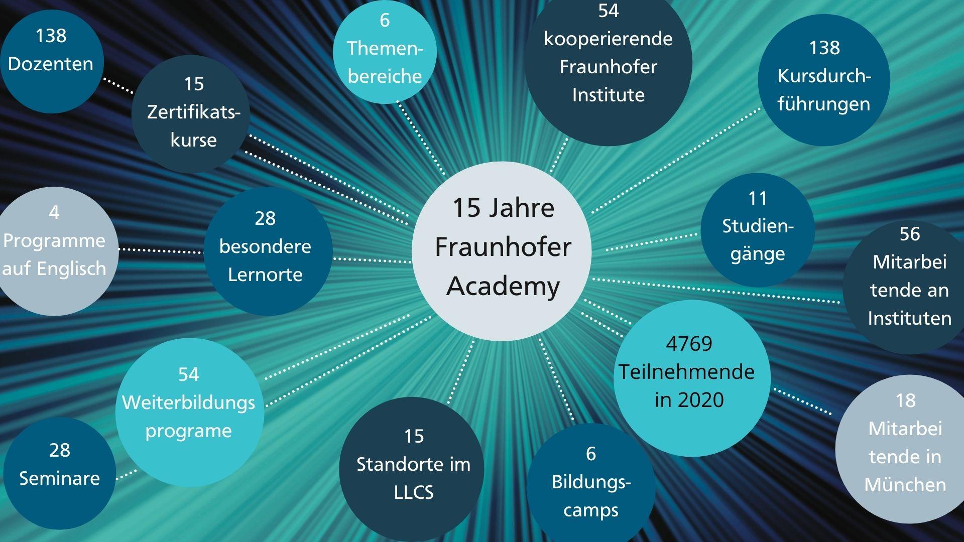Fraunhofer Academy in Zahlen Inforgrafik